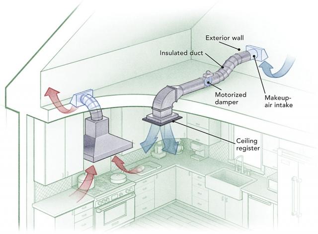 Hệ thống hút khói công nghiệp, hút khói công nghiệp, hệ thống hút khói, hút khói nhà máy, hệ thống thông gió công nghiệp, hút khói công nghiệp cho bếp