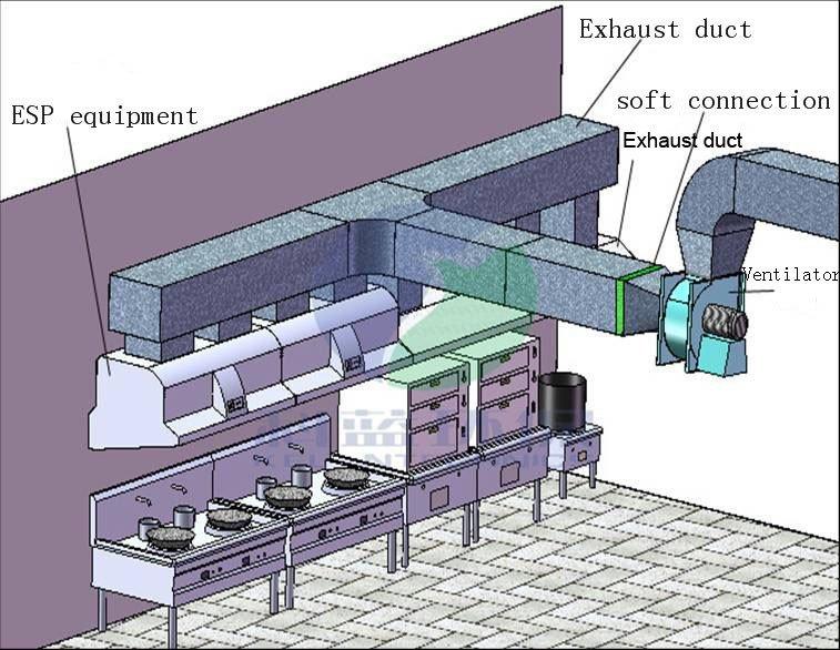 Hút khói bếp nhà hàng, hút khói nhà hàng, hút khói cho bếp nhà hàng, hút khói cho nhà hàng, hệ thống hút khói nhà hàng, hệ thống hút khói bếp nhà hàng,