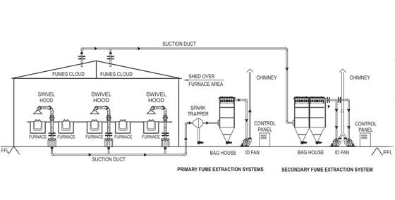 Thi công hệ thống hút khói, hệ thống hút khói, thi công hút khói công nghiệp, thi công hệ thống hút khói công nghiệp, thi công hút khói nhà hàng, hút khói
